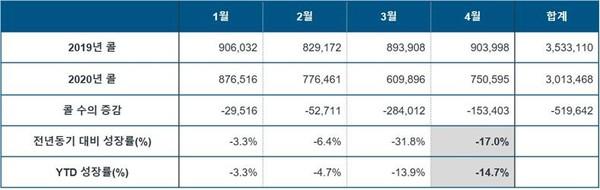 ▲2019/2020년 4월까지의 월별 콜 수 현황 및 전년 동기 대비 성장률