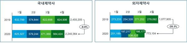 ▲2019/2020년 4월까지의 국내제약사와 외자제약사 간 detailing 제품 기준 월별 콜 수 현황 및 전년 동기 대비 성장률
